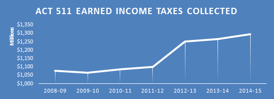 Act 511 Earned Income Taxes Collected